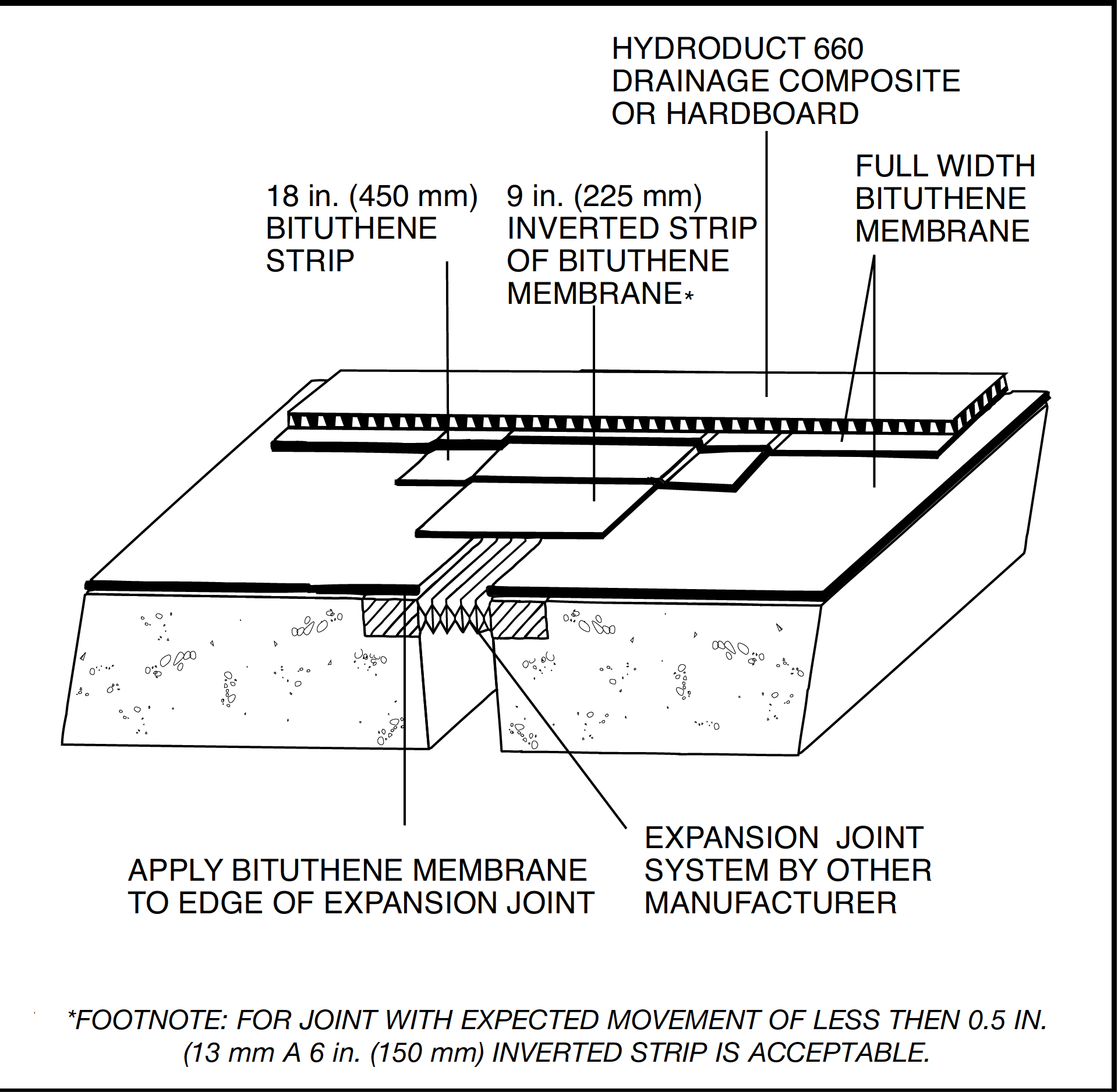 Tl 0011 Expansion Joints In Concrete