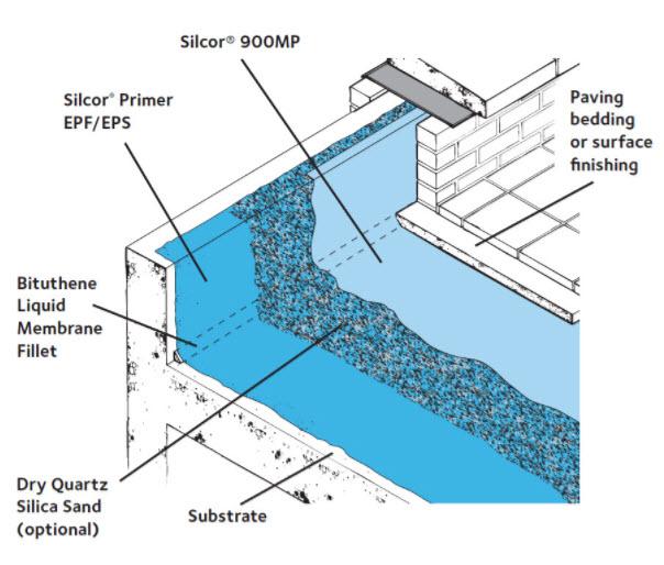 SILCOR® 900MP (US Version)   GCP Applied Technologies