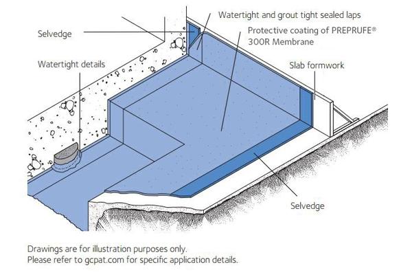 PREPRUFE® 300R & 160R Membranes Data Sheet (US Version