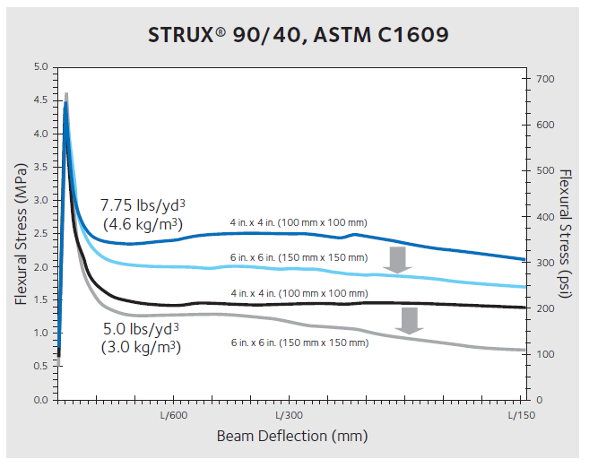 Astm C1018 Download