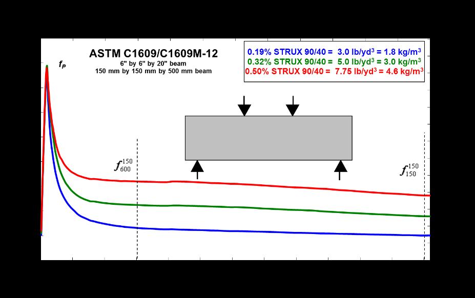 STRUX® 90/40 Synthetic Macro-fibers | GCP Applied Technologies