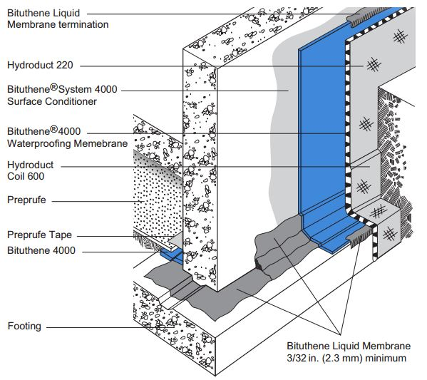 Bituthene 174 System 4000 Below Grade Gcp Applied