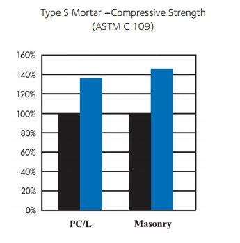 DRY-BLOCK® Mortar Admixture | GCP Applied Technologies