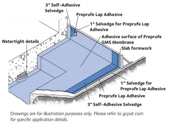 in addition to superior waterproofing protection, the preprufe® gms membrane  is specially designed to prevent methane and other hazardous gas vapors  from