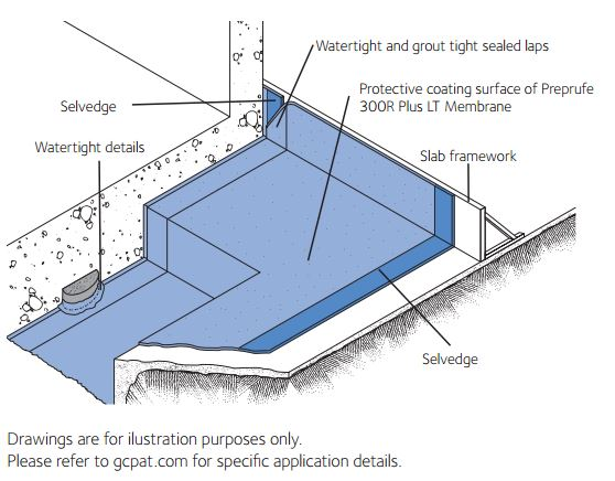 PREPRUFE® Waterproofing Membranes | GCP Applied Technologies