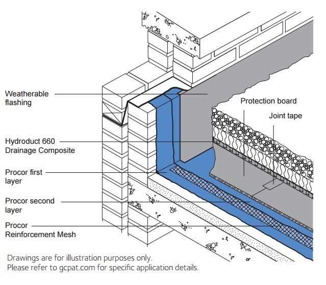 PROCOR® Deck System 3R | GCP Applied Technologies
