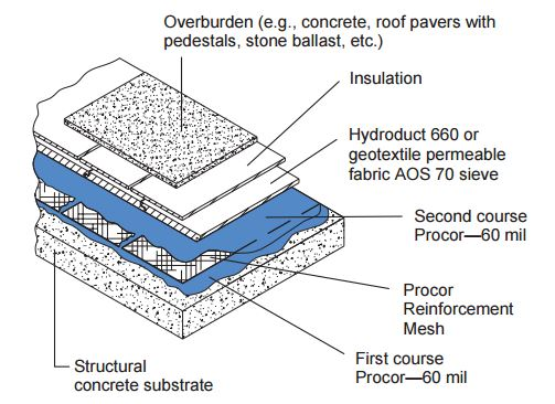 Deck Membrane Systems : Procor deck system r gcp applied technologies