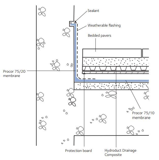 Procor 174 Above Grade Gcp Applied Technologies
